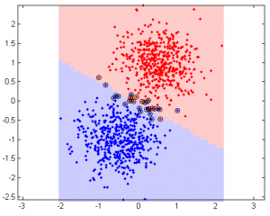 Xu Cui » SVM (support vector machine) with libsvm