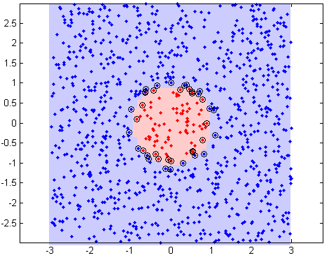 Learning with Kernels Support Vector Machines