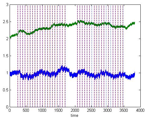 Xu Cui » What does a wavelet coherence plot tell you?