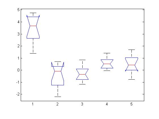 1-way anova, 1st group has larger mean