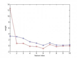 Weight of Features (blue: SVR, red: regression)