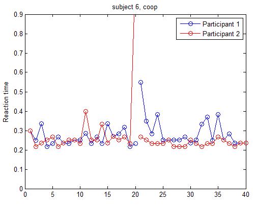 behavior data (reaction time)