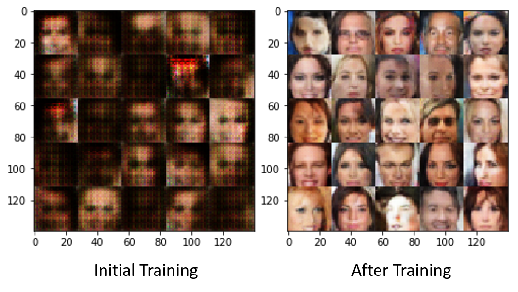 Generate new faces
