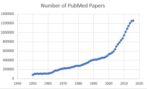 PubMed citations doubles in 10 years